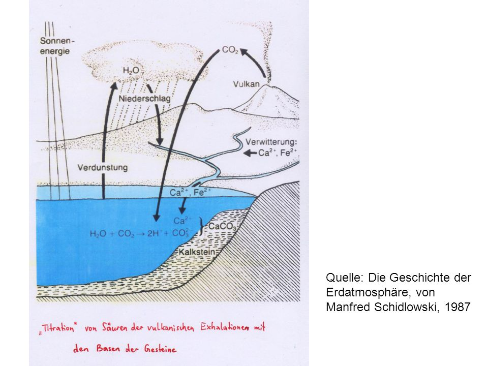 Beweis dafür, dass es in der frühen Erdatmosphäre keinen Sauerstoff (O 2 ) gab: In 2,5x10 9 Jahre alten Flussschottern (Konglomeraten) fand man Uraninit UO 2.