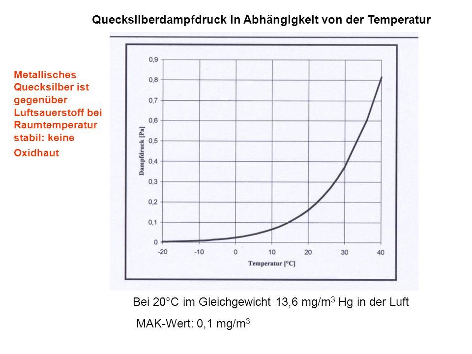 Quecksilberdampfdruck in Abhängigkeit von der Temperatur Bei 20°C im Gleichgewicht 13,6 mg/m 3 Hg in der Luft MAK-Wert: 0,1 mg/m 3 Metallisches Quecks