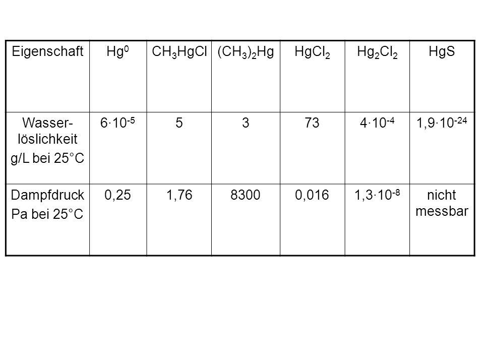 EigenschaftHg 0 CH 3 HgCl(CH 3 ) 2 HgHgCl 2 Hg 2 Cl 2 HgS Wasser- löslichkeit g/L bei 25°C 6·10 -5 53734·10 -4 1,9·10 -24 Dampfdruck Pa bei 25°C 0,251