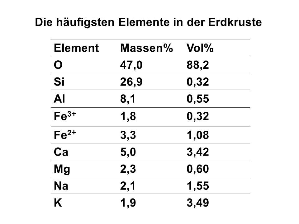 ElementMassen%Vol% O47,088,2 Si26,90,32 Al8,10,55 Fe 3+ 1,80,32 Fe 2+ 3,31,08 Ca5,03,42 Mg2,30,60 Na2,11,55 K1,93,49 Die häufigsten Elemente in der Er
