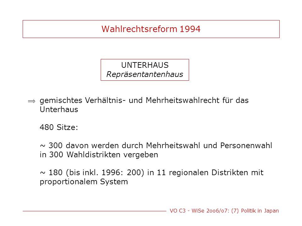 VO C3 - WiSe 2oo6/o7: (7) Politik in Japan Wahlrechtsreform 1994 UNTERHAUS Repräsentantenhaus gemischtes Verhältnis- und Mehrheitswahlrecht für das U