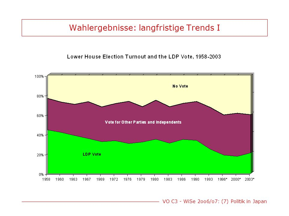VO C3 - WiSe 2oo6/o7: (7) Politik in Japan Wahlergebnisse: langfristige Trends I