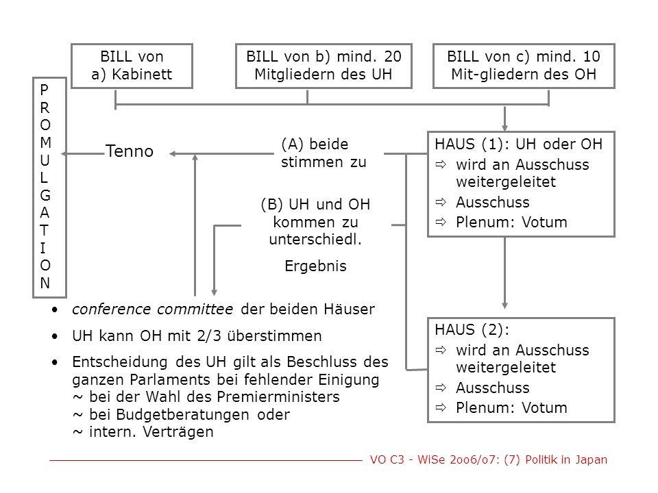 VO C3 - WiSe 2oo6/o7: (7) Politik in Japan BILL von a) Kabinett BILL von c) mind. 10 Mit-gliedern des OH BILL von b) mind. 20 Mitgliedern des UH HAUS