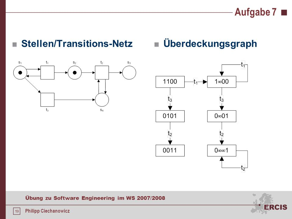 19 Übung zu Software Engineering im WS 2007/2008 Philipp Ciechanowicz Aufgabe 7 Stellen/Transitions-NetzÜberdeckungsgraph