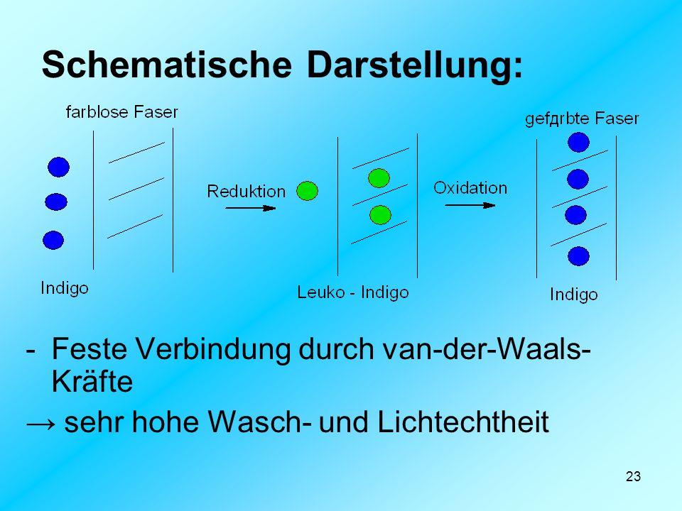 23 Schematische Darstellung: -Feste Verbindung durch van-der-Waals- Kräfte → sehr hohe Wasch- und Lichtechtheit