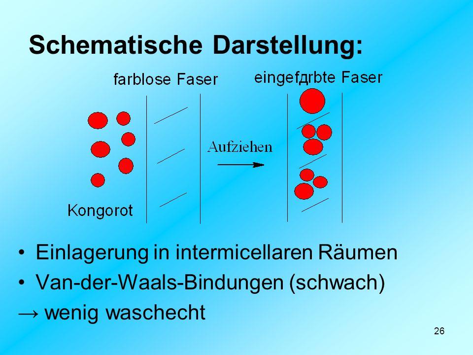 26 Schematische Darstellung: Einlagerung in intermicellaren Räumen Van-der-Waals-Bindungen (schwach) → wenig waschecht