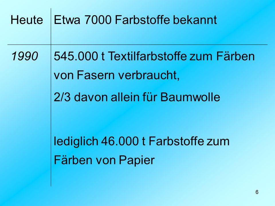 6 HeuteEtwa 7000 Farbstoffe bekannt 1990545.000 t Textilfarbstoffe zum Färben von Fasern verbraucht, 2/3 davon allein für Baumwolle lediglich 46.000 t