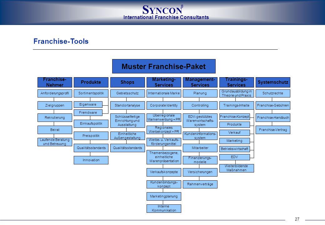 27 International Franchise Consultants S YNCON ® Marketing- Services Systemschutz Management- Services Trainings- Services ProdukteShops Franchise- Ne