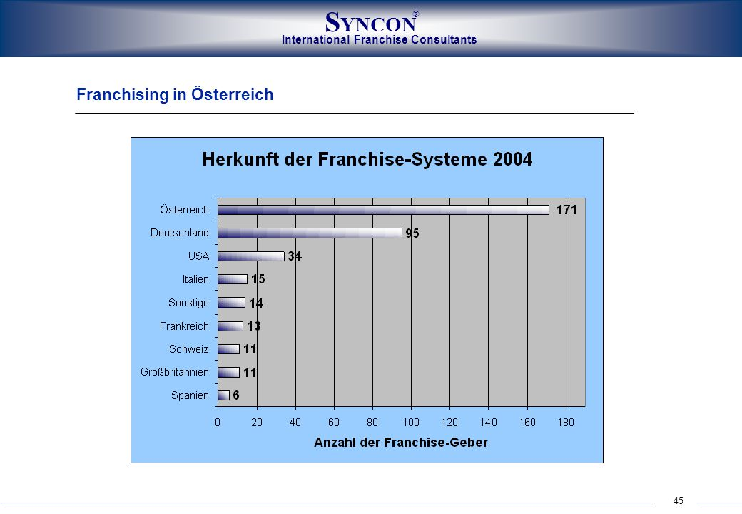 45 International Franchise Consultants S YNCON ® Franchising in Österreich