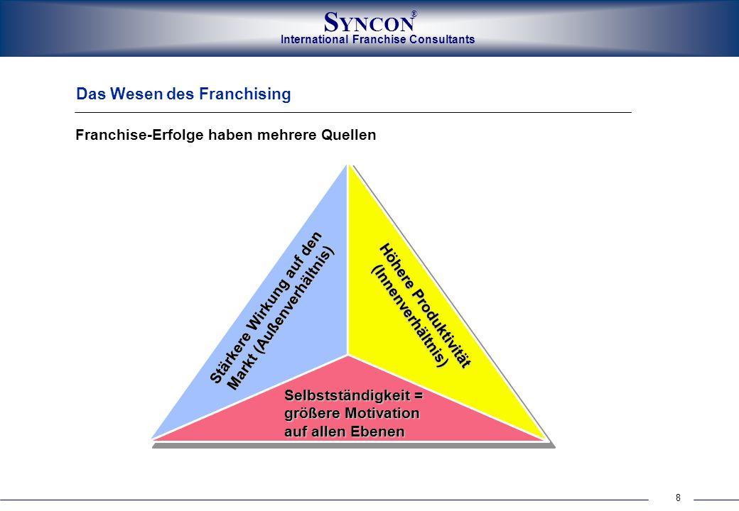 8 International Franchise Consultants S YNCON ® Franchise-Erfolge haben mehrere Quellen Das Wesen des Franchising Stärkere Wirkung auf den Markt (Auße