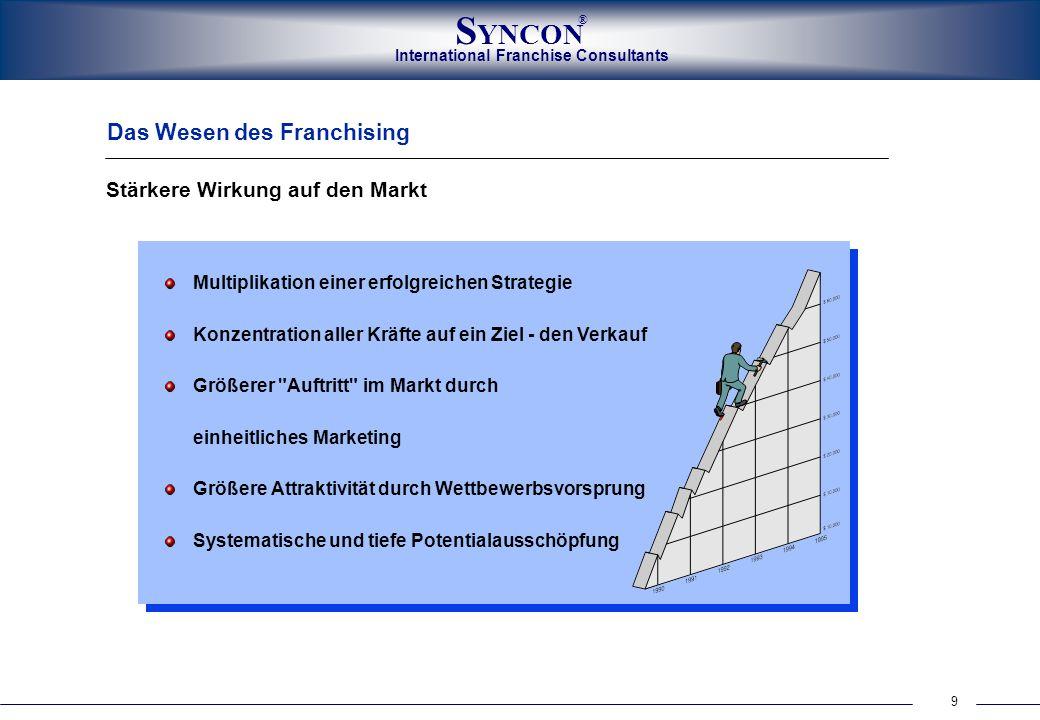 9 International Franchise Consultants S YNCON ® Das Wesen des Franchising Stärkere Wirkung auf den Markt Multiplikation einer erfolgreichen Strategie