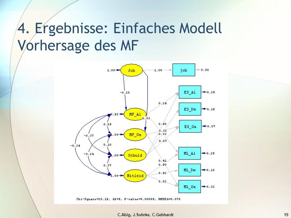 C.Abig, J.Suhrke, C.Gebhardt19 4. Ergebnisse: Einfaches Modell Vorhersage des MF