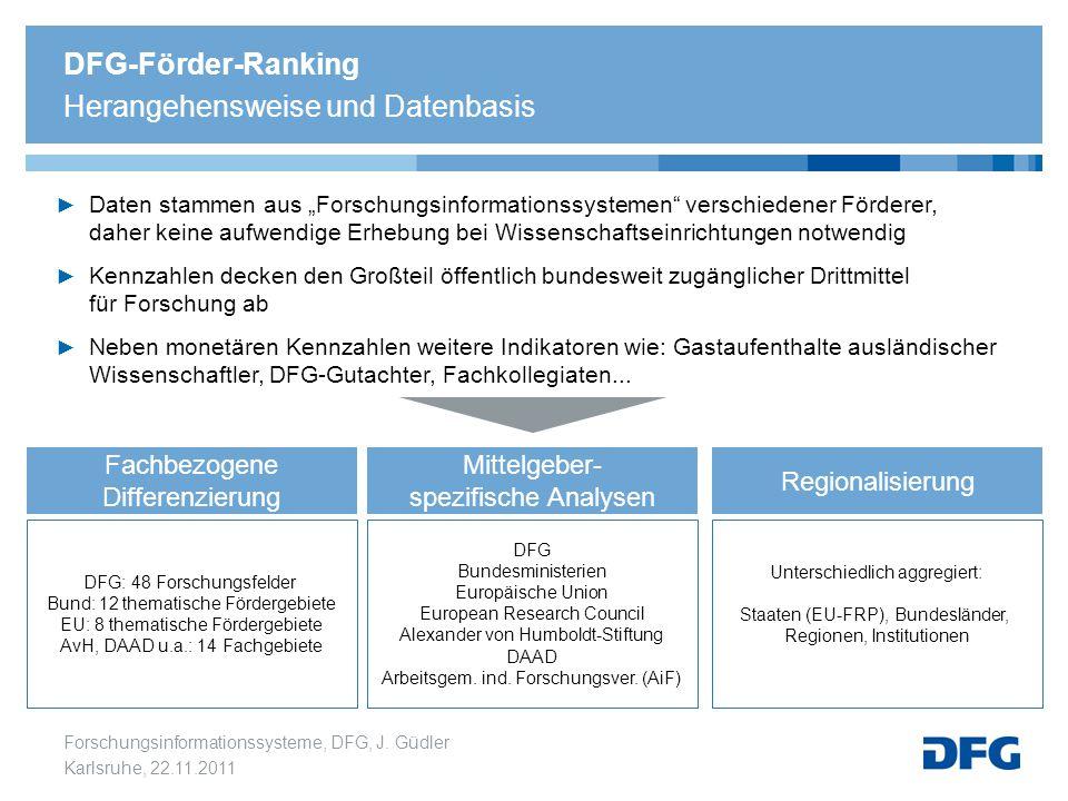 Forschungsinformationssysteme, DFG, J. Güdler Karlsruhe, 22.11.2011 DFG Bundesministerien Europäische Union European Research Council Alexander von Hu