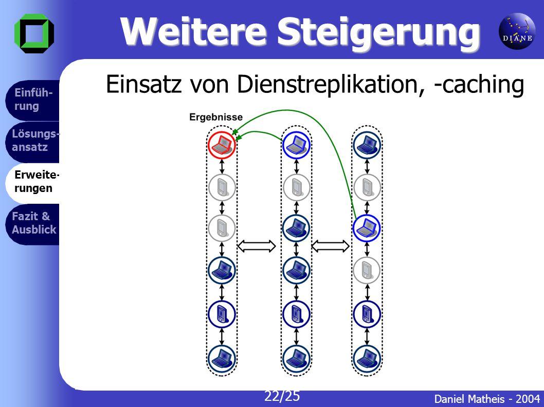 Weitere Steigerung Erweite- rungen Lösungs- ansatz Fazit & Ausblick Einfüh- rung Daniel Matheis - 2004 22/25 Lösungs- ansatz Einfüh- rung Einsatz von Dienstreplikation, -caching