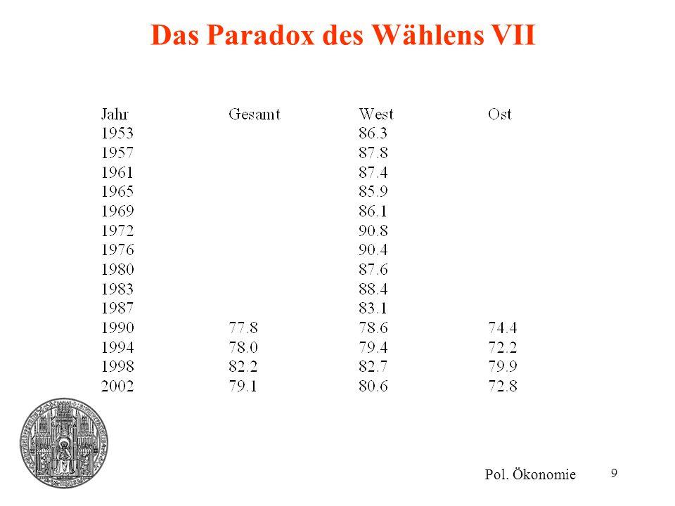 9 Das Paradox des Wählens VII Pol. Ökonomie
