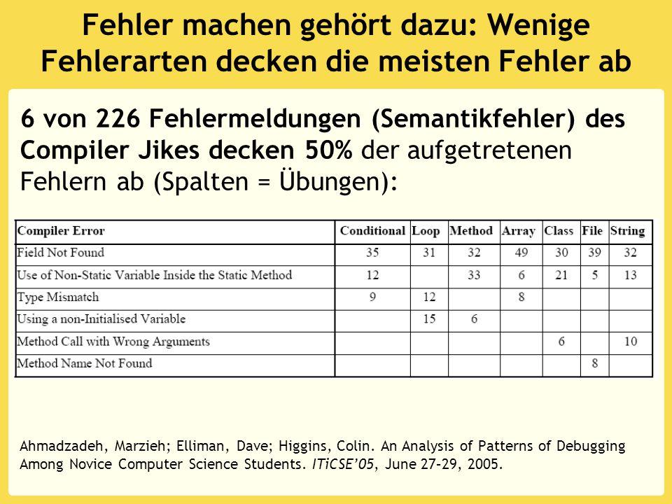 Fehler machen gehört dazu: Wenige Fehlerarten decken die meisten Fehler ab 6 von 226 Fehlermeldungen (Semantikfehler) des Compiler Jikes decken 50% der aufgetretenen Fehlern ab (Spalten = Übungen): Ahmadzadeh, Marzieh; Elliman, Dave; Higgins, Colin.