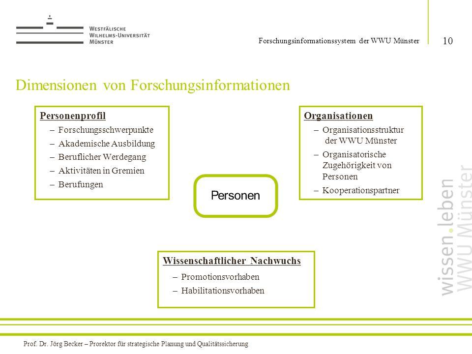 Dimensionen von Forschungsinformationen 10 Forschungsinformationssystem der WWU Münster Personenprofil  Forschungsschwerpunkte  Akademische Ausbildu