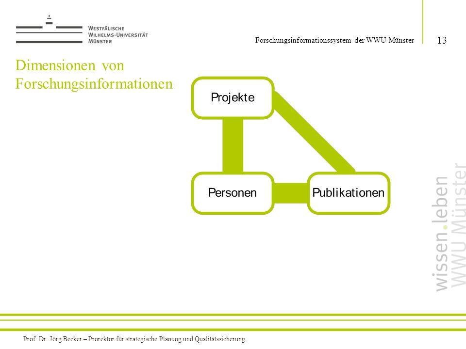 Dimensionen von Forschungsinformationen 13 Forschungsinformationssystem der WWU Münster Prof. Dr. Jörg Becker – Prorektor für strategische Planung und