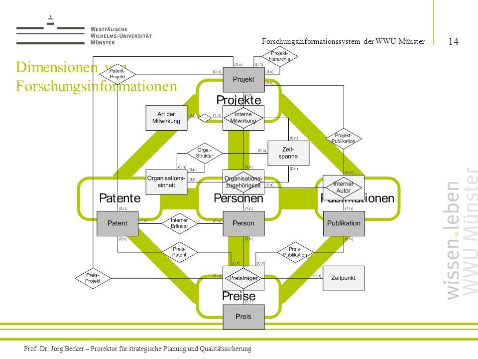 Dimensionen von Forschungsinformationen 14 Forschungsinformationssystem der WWU Münster Prof. Dr. Jörg Becker – Prorektor für strategische Planung und