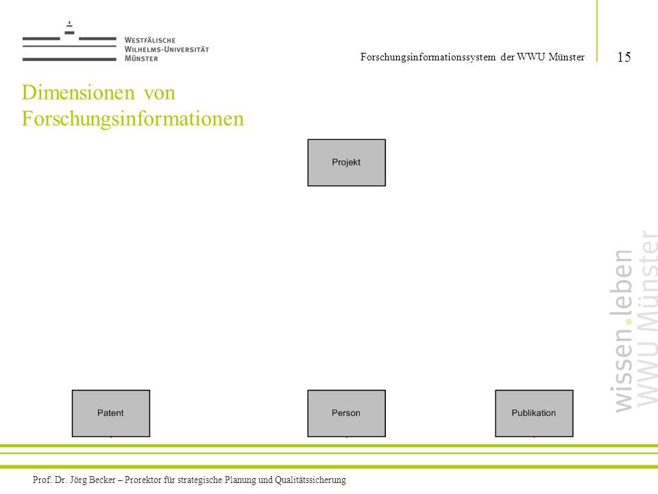 Dimensionen von Forschungsinformationen 15 Forschungsinformationssystem der WWU Münster Prof. Dr. Jörg Becker – Prorektor für strategische Planung und