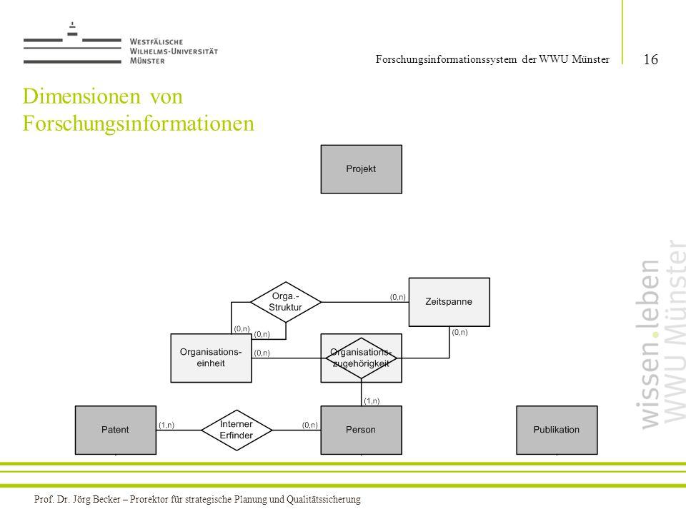 Dimensionen von Forschungsinformationen 16 Forschungsinformationssystem der WWU Münster Prof. Dr. Jörg Becker – Prorektor für strategische Planung und