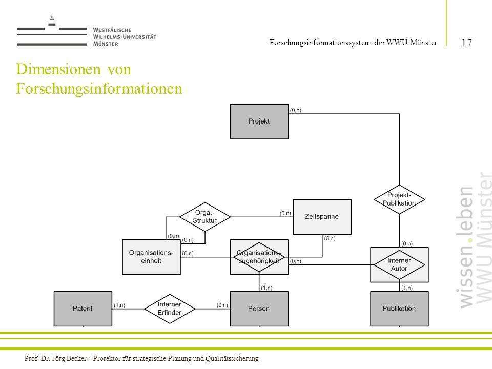 Dimensionen von Forschungsinformationen 17 Forschungsinformationssystem der WWU Münster Prof. Dr. Jörg Becker – Prorektor für strategische Planung und