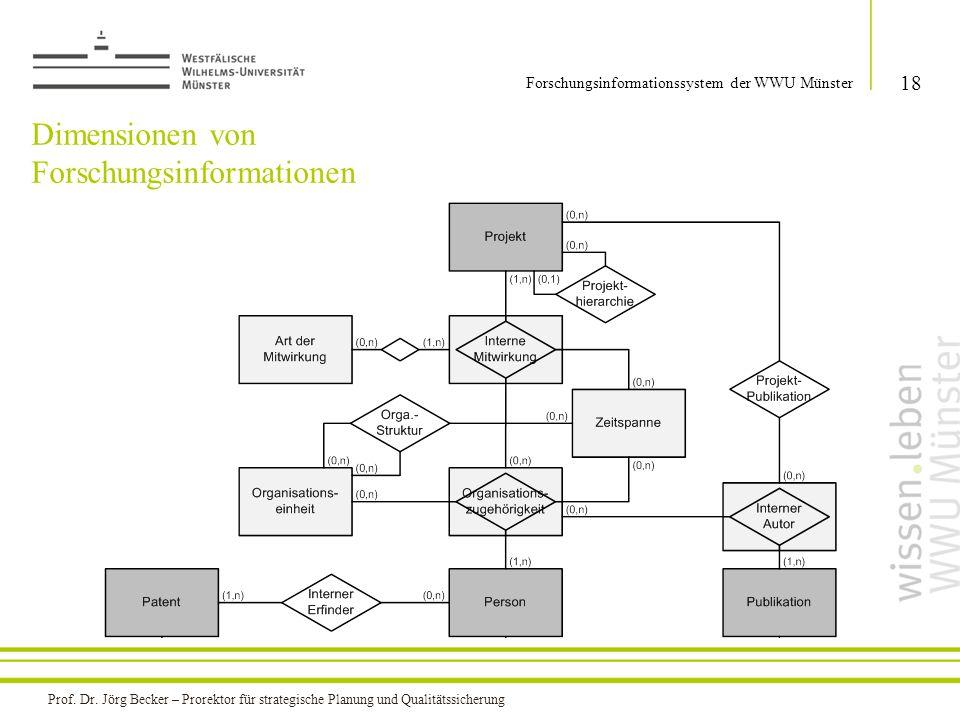 Dimensionen von Forschungsinformationen 18 Forschungsinformationssystem der WWU Münster Prof. Dr. Jörg Becker – Prorektor für strategische Planung und