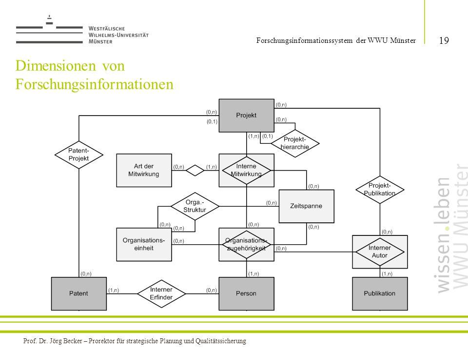 Dimensionen von Forschungsinformationen 19 Forschungsinformationssystem der WWU Münster Prof. Dr. Jörg Becker – Prorektor für strategische Planung und