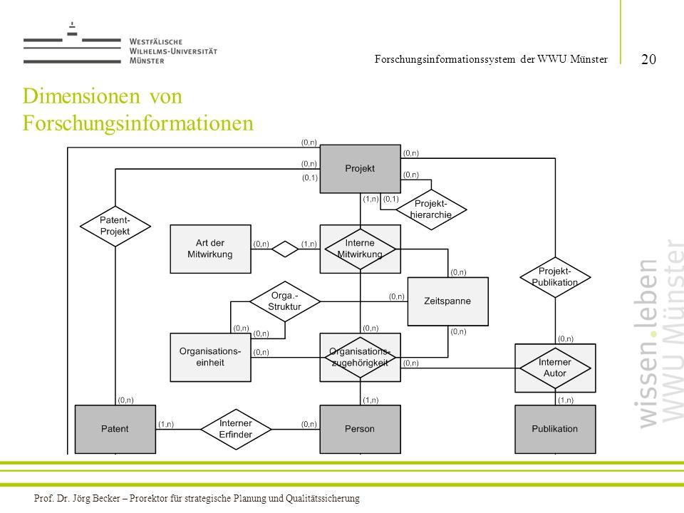 Dimensionen von Forschungsinformationen 20 Forschungsinformationssystem der WWU Münster Prof. Dr. Jörg Becker – Prorektor für strategische Planung und
