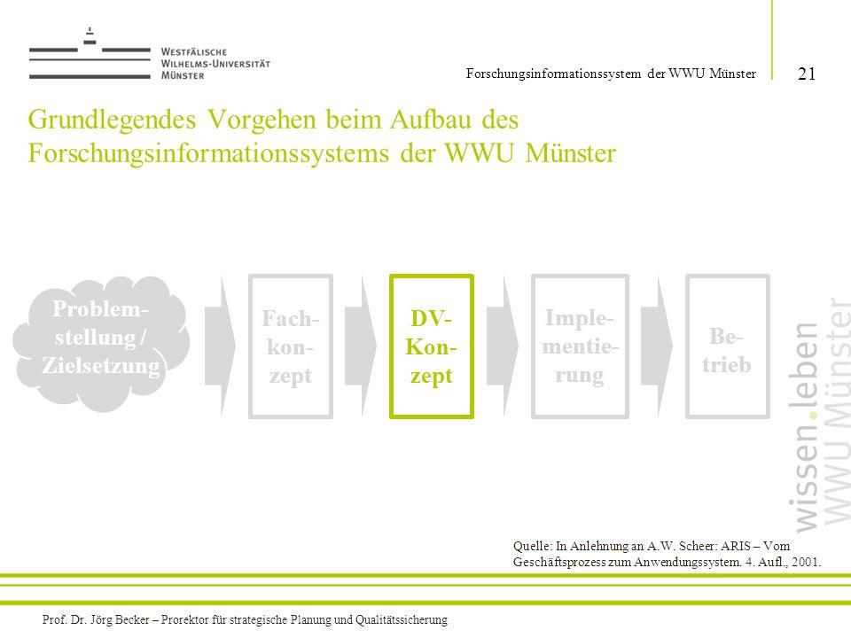 Grundlegendes Vorgehen beim Aufbau des Forschungsinformationssystems der WWU Münster 21 Forschungsinformationssystem der WWU Münster Problem- stellung