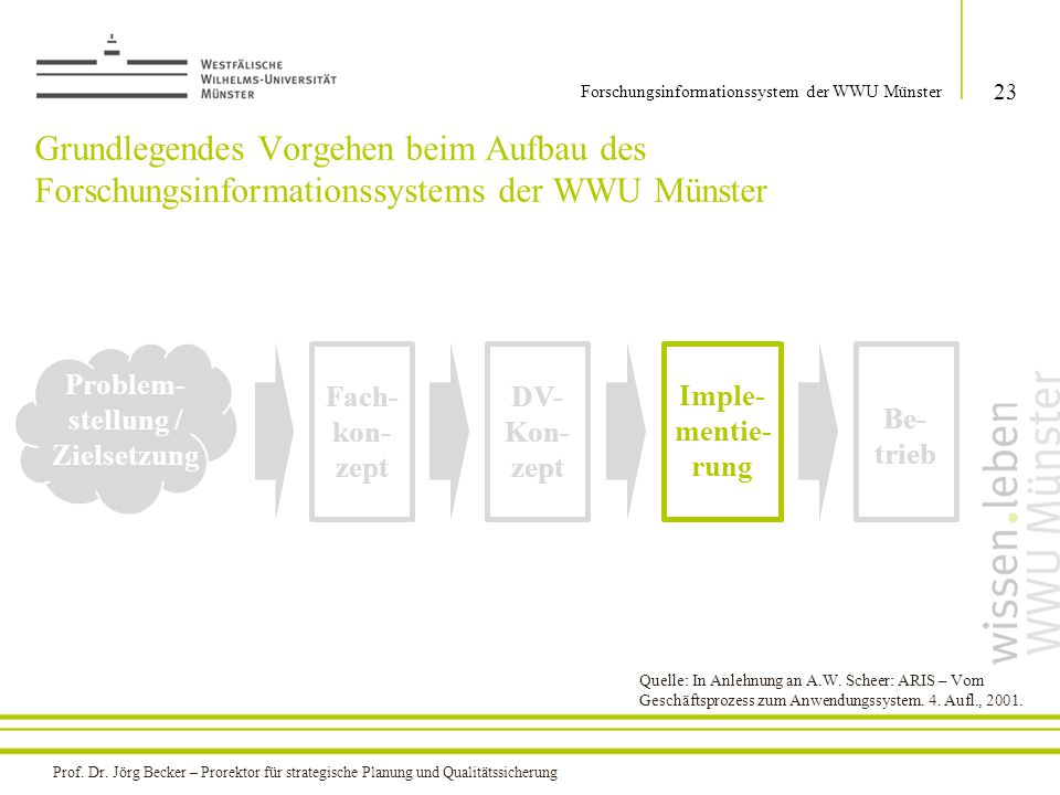 Grundlegendes Vorgehen beim Aufbau des Forschungsinformationssystems der WWU Münster 23 Forschungsinformationssystem der WWU Münster Problem- stellung