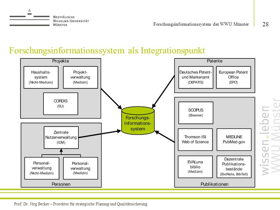 Forschungsinformationssystem als Integrationspunkt 28 Forschungsinformationssystem der WWU Münster Prof. Dr. Jörg Becker – Prorektor für strategische