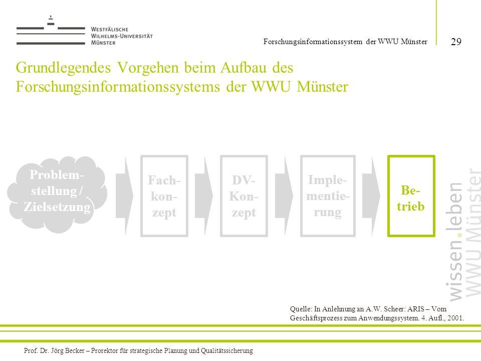 Grundlegendes Vorgehen beim Aufbau des Forschungsinformationssystems der WWU Münster 29 Forschungsinformationssystem der WWU Münster Problem- stellung