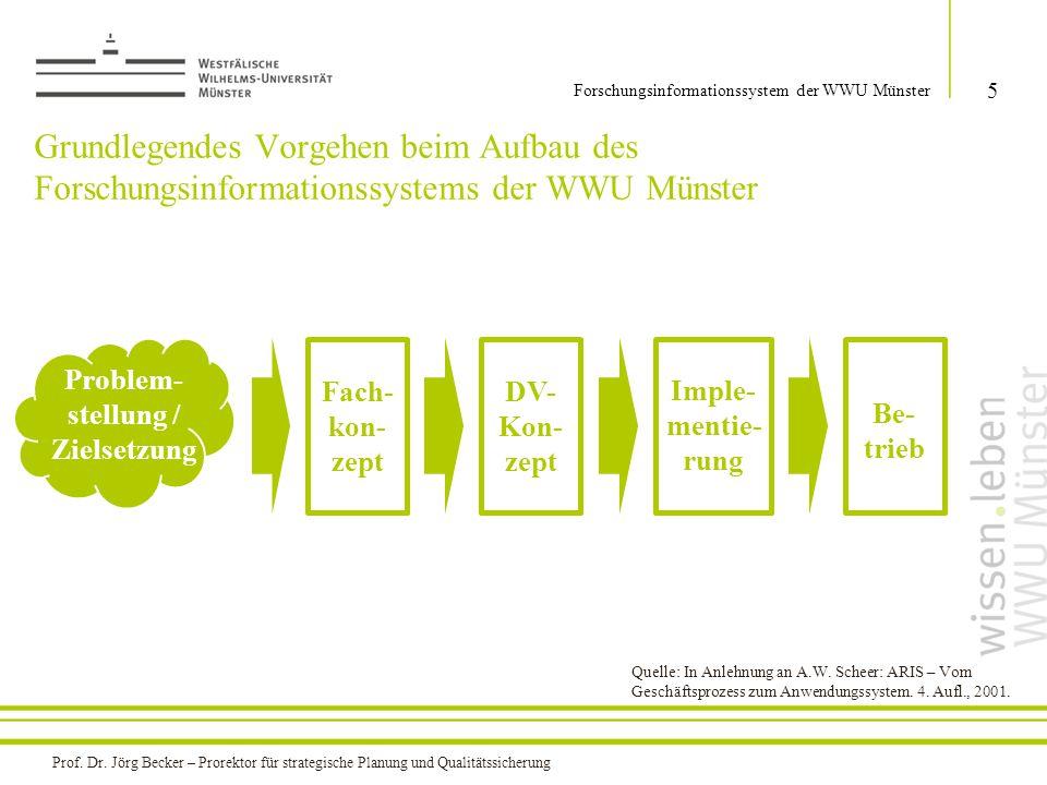 Grundlegendes Vorgehen beim Aufbau des Forschungsinformationssystems der WWU Münster 5 Forschungsinformationssystem der WWU Münster Problem- stellung