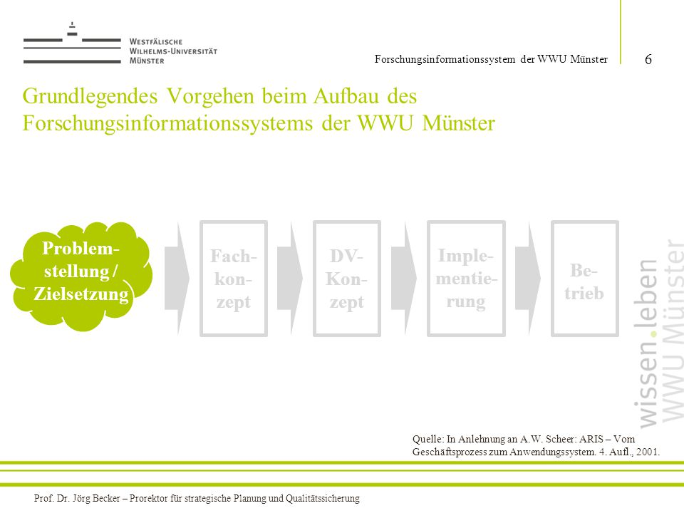 Grundlegendes Vorgehen beim Aufbau des Forschungsinformationssystems der WWU Münster 6 Forschungsinformationssystem der WWU Münster Problem- stellung