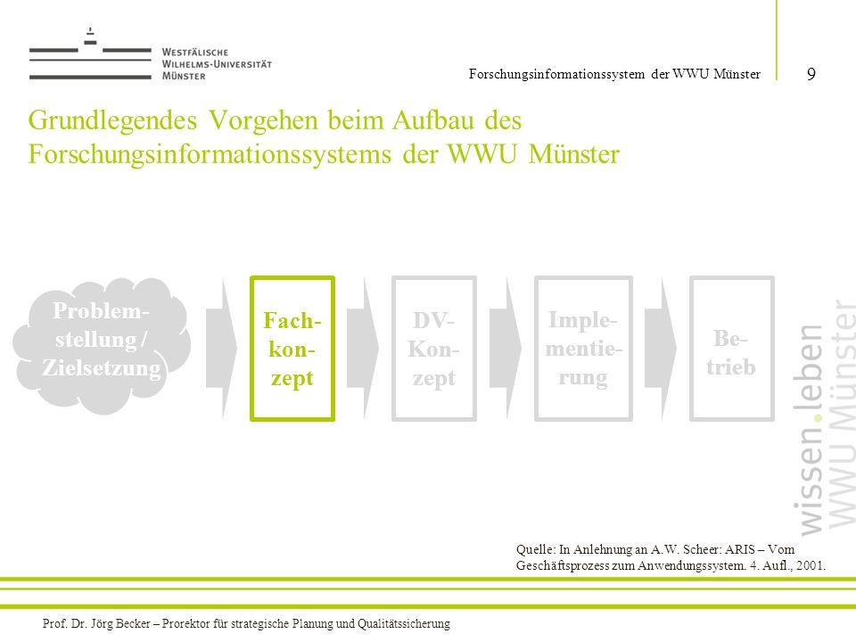Grundlegendes Vorgehen beim Aufbau des Forschungsinformationssystems der WWU Münster 9 Forschungsinformationssystem der WWU Münster Problem- stellung