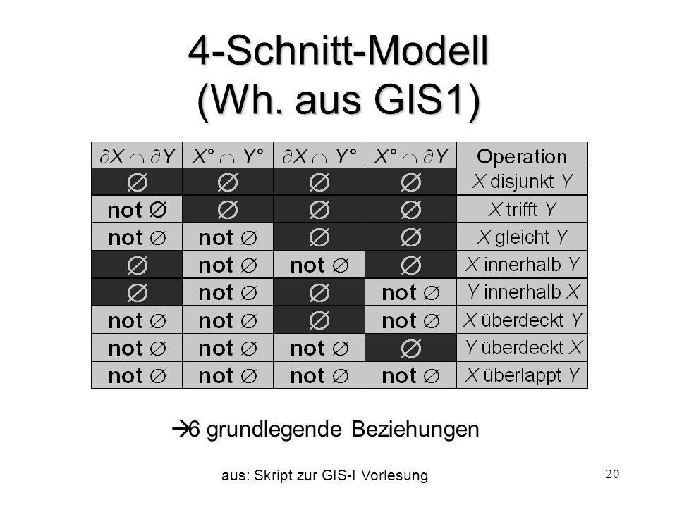 20 4-Schnitt-Modell (Wh. aus GIS1)  6 grundlegende Beziehungen aus: Skript zur GIS-I Vorlesung