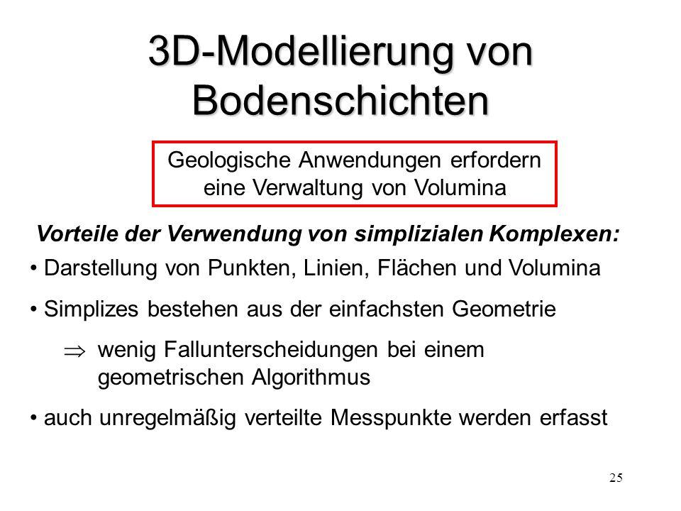 25 3D-Modellierung von Bodenschichten Vorteile der Verwendung von simplizialen Komplexen: Darstellung von Punkten, Linien, Flächen und Volumina Simpli
