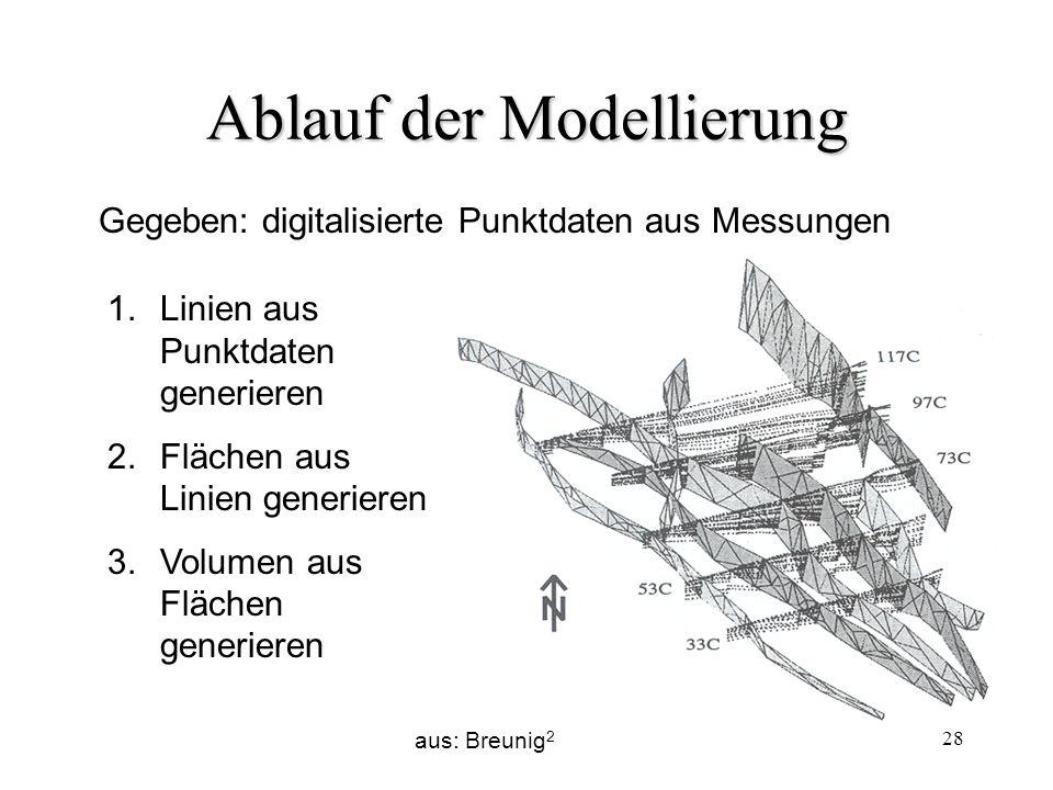 28 Ablauf der Modellierung Gegeben: digitalisierte Punktdaten aus Messungen 1.Linien aus Punktdaten generieren 2.Flächen aus Linien generieren 3.Volum