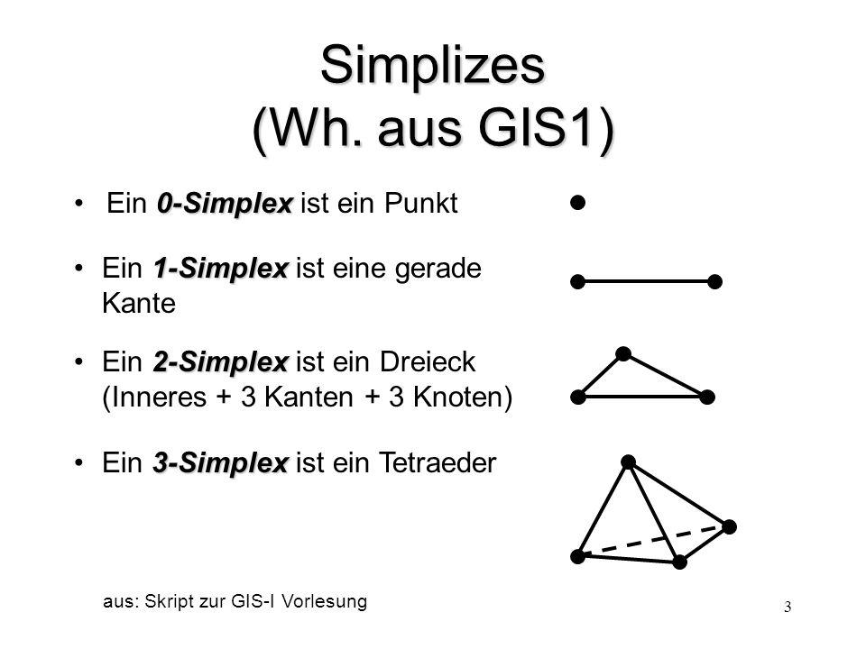 3 Simplizes (Wh. aus GIS1) 0-SimplexEin 0-Simplex ist ein Punkt aus: Skript zur GIS-I Vorlesung 1-Simplex Ein 1-Simplex ist eine gerade Kante 2-Simple