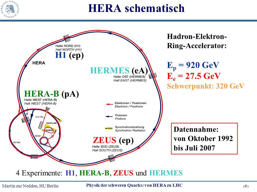 Martin zur Nedden, HU Berlin 9 Physik der schweren Quarks: von HERA zu LHC HERA schematisch 4 Experimente: H1, HERA-B, ZEUS und HERMES H1 (ep) HERA-B