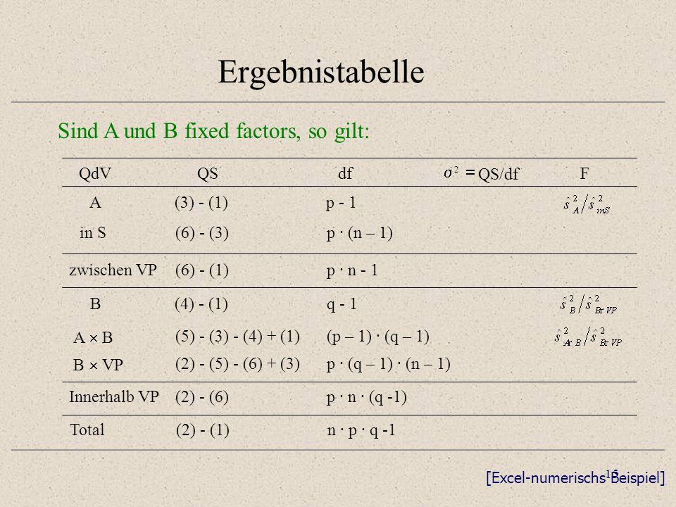 15 Ergebnistabelle Sind A und B fixed factors, so gilt: n · p · q -1(2) - (1)Total p · n - 1(6) - (1)zwischen VP p · n · (q -1)(2) - (6)Innerhalb VP p
