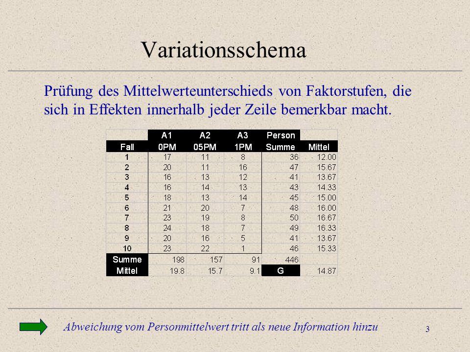 3 Variationsschema Prüfung des Mittelwerteunterschieds von Faktorstufen, die sich in Effekten innerhalb jeder Zeile bemerkbar macht. Abweichung vom Pe