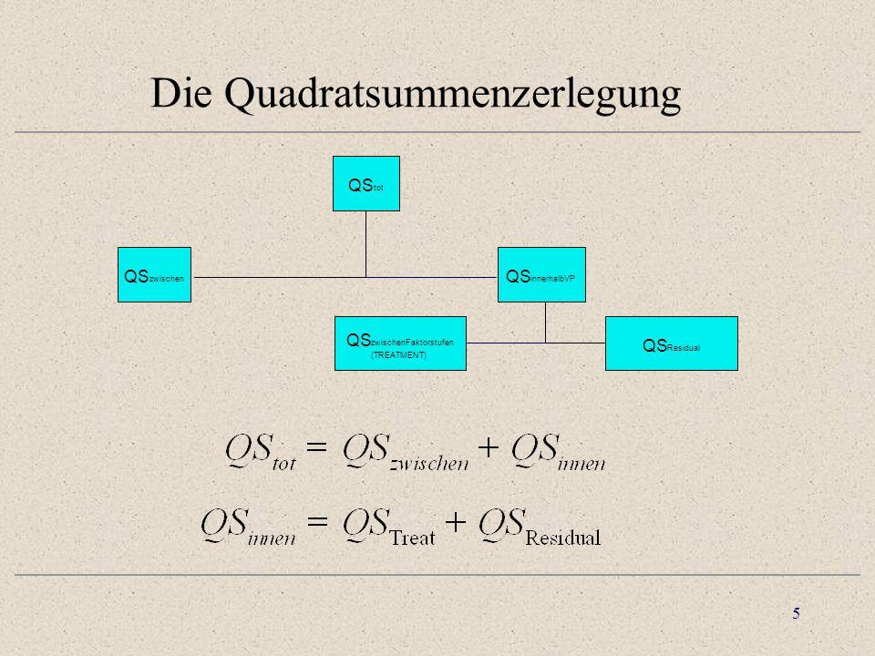 5 Die Quadratsummenzerlegung QS tot QS zwischen QS innerhalbVP QS zwischenFaktorstufen (TREATMENT) QS Residual