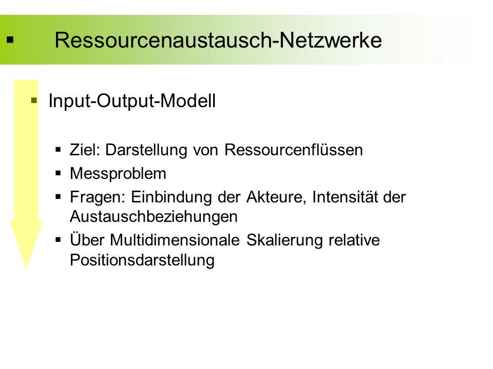  Ressourcenaustausch-Netzwerke  Input-Output-Modell  Ziel: Darstellung von Ressourcenflüssen  Messproblem  Fragen: Einbindung der Akteure, Intensität der Austauschbeziehungen  Über Multidimensionale Skalierung relative Positionsdarstellung