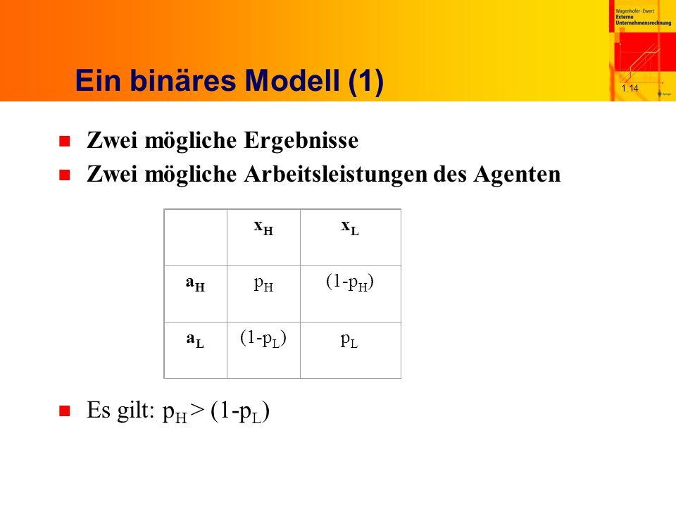 1.14 Ein binäres Modell (1) n Zwei mögliche Ergebnisse n Zwei mögliche Arbeitsleistungen des Agenten n Es gilt: p H > (1-p L ) xHxH xLxL aHaH pHpH (1-p H ) aLaL (1-p L )pLpL