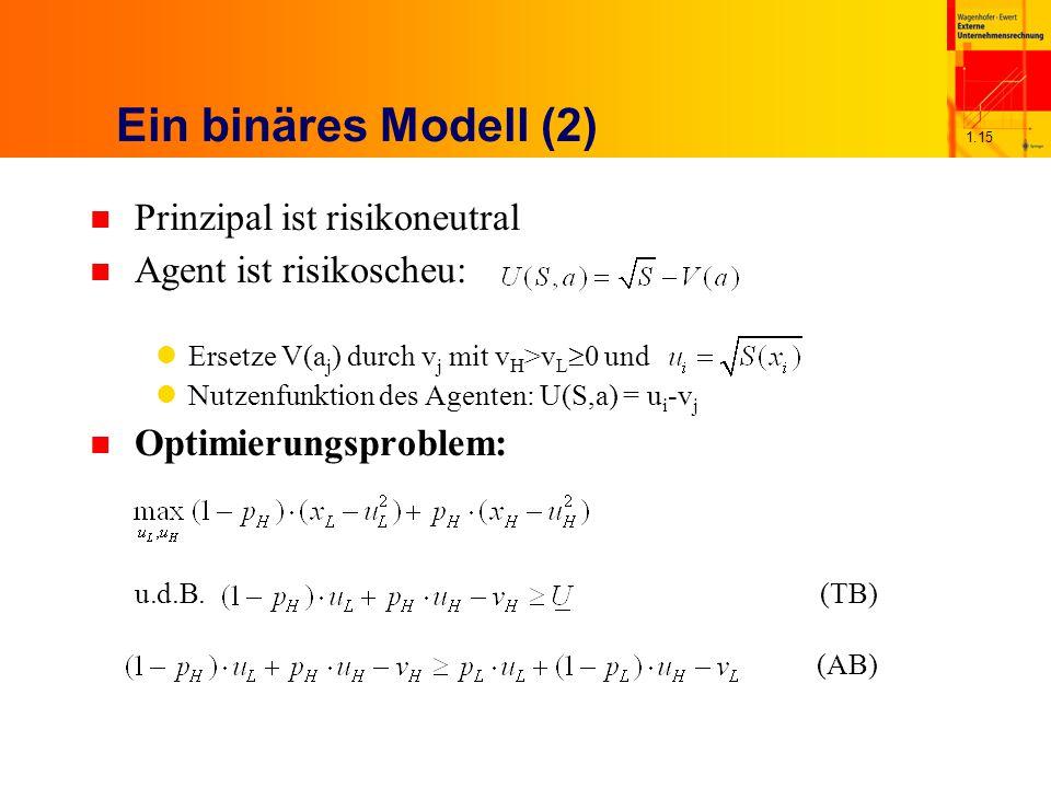 1.15 Ein binäres Modell (2) n Prinzipal ist risikoneutral n Agent ist risikoscheu: Ersetze V(a j ) durch v j mit v H >v L  0 und Nutzenfunktion des Agenten: U(S,a) = u i -v j n Optimierungsproblem: u.d.B.(TB) (AB)