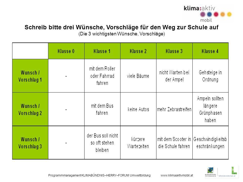 Programmmanagement KLIMABÜNDNIS–HERRY–FORUM Umweltbildung www.klimaaktivmobil.at Schreib bitte drei Wünsche, Vorschläge für den Weg zur Schule auf (Die 3 wichtigsten Wünsche, Vorschläge)