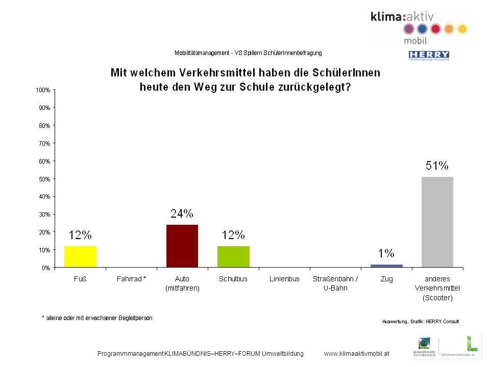 Programmmanagement KLIMABÜNDNIS–HERRY–FORUM Umweltbildung www.klimaaktivmobil.at
