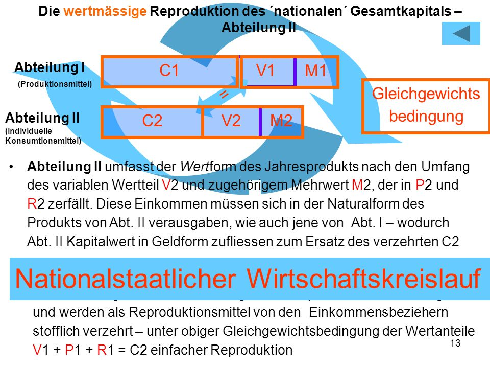 13 V1 M1 Die wertmässige Reproduktion des ´nationalen´ Gesamtkapitals – Abteilung II Abteilung I (Produktionsmittel) Abteilung II umfasst der Wertform des Jahresprodukts nach den Umfang des variablen Wertteil V2 und zugehörigem Mehrwert M2, der in P2 und R2 zerfällt.